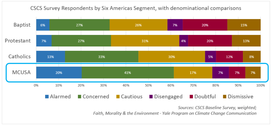 CSCS Baseline Survey - Respondents by Six Americas Segment
