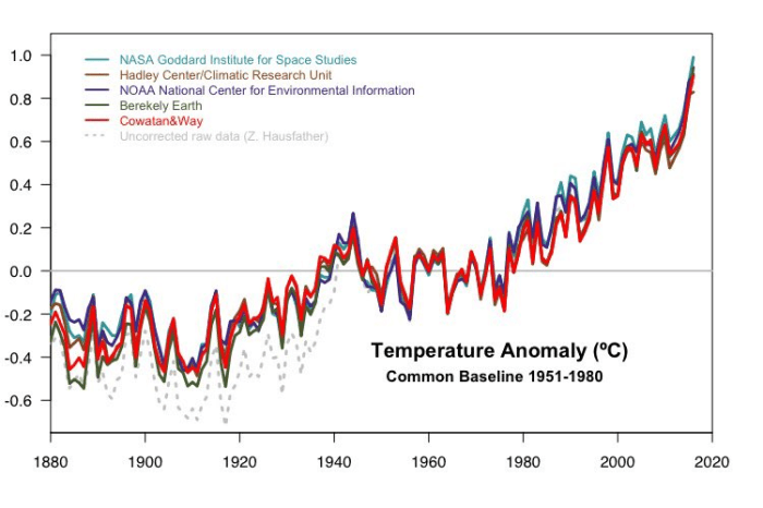 A graph displays data from multiple sources to say that temperatures have generally been rising since the 1880s.