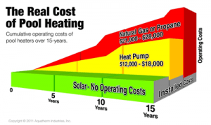 Pool heating costs