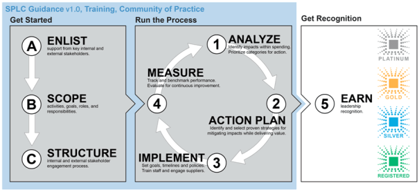 "Diagram of SPLC Guidance v1.0.  Process flow begins with Enlisting Support, Scoping the Initiative, and Structuring Stakeholder Engagement.  It then goes into a cyclical process titled ""Running the Process"", which begins with Analyze, then Action Plan, then Implement, then Measure, which feedback into Analyze. Then an arrow indicates that the data resulting from that process will be something organizations can submit to the Council for a performance benchmarking and leadership rating, in the future."
