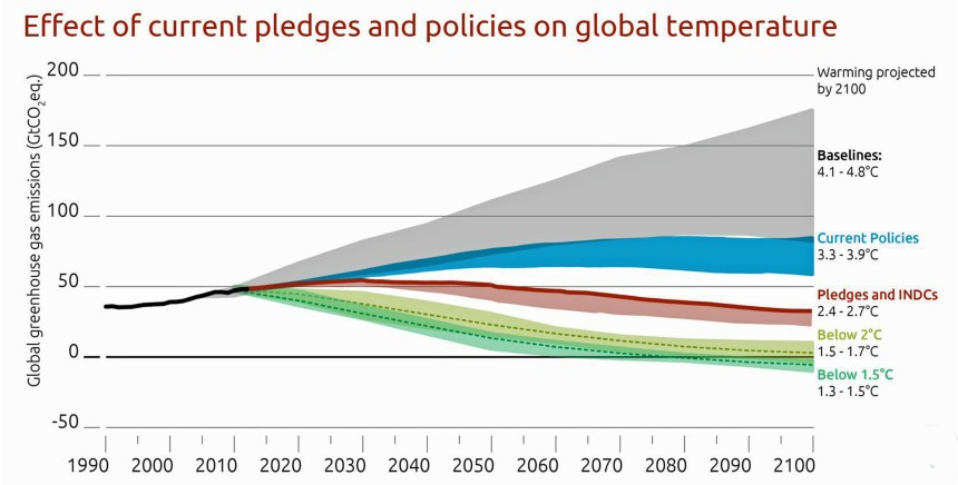 Effects of pledges and policies on global temperature edit