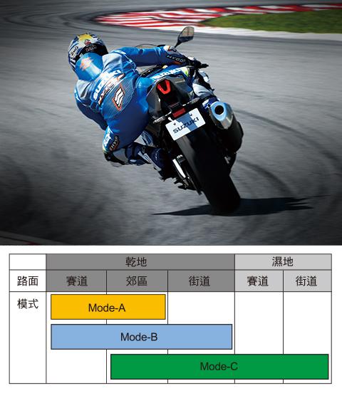 新世代跑車動力系統