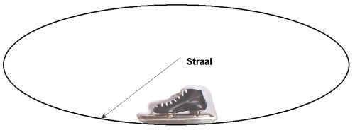 De ronding van de schaats