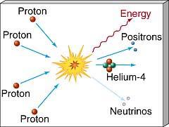 Sagorevanje vodonika i helijuma 4