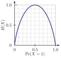 200px-Binary_entropy_plot
