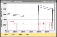 LHC postavio svetski rekord 1