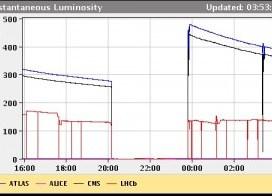 LHC postavio svetski rekord 3