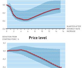 Makroekonomija - uzroci i efekti 14