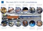 Kraj prvog trogodišnjeg perioda rada Velikog hadronskog kolajdera 1