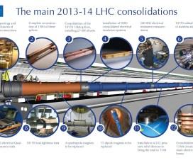 Kraj prvog trogodišnjeg perioda rada Velikog hadronskog kolajdera 13