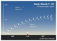 Položaj komete od 7. do 20. marta