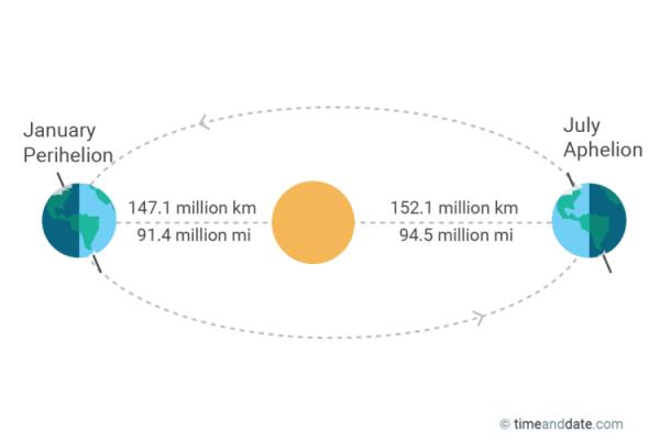 Dan kada je Zemlja najbliža Suncu (2019) 1