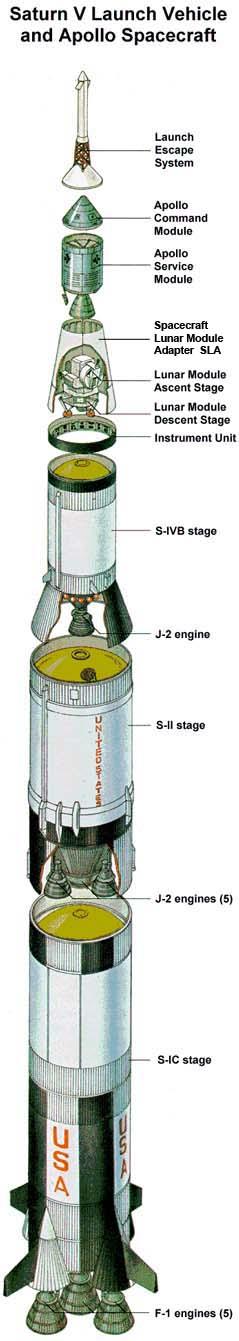 Apolo 11: 50 godina kasnije 3