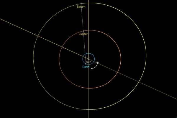 Velika konjunkcija Jupitera i Saturna 3