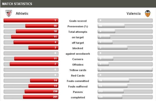 Athletic-Valencia Statistics