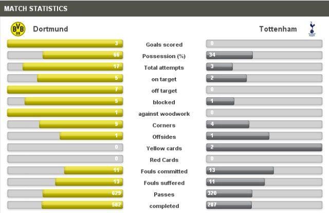 Dortmund-Tottenham statistika