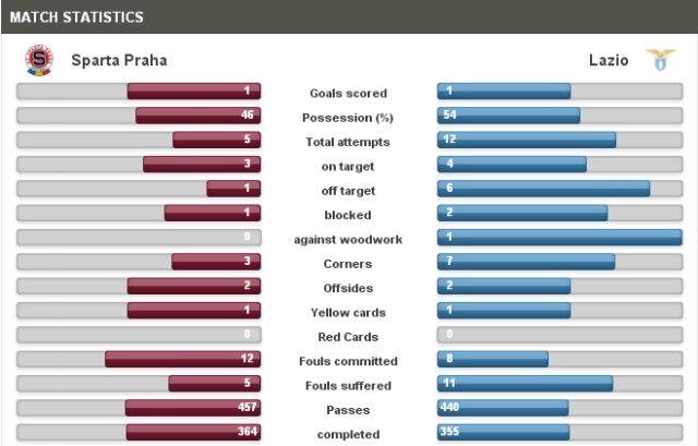 Sparta Praha-Lazio Statistics