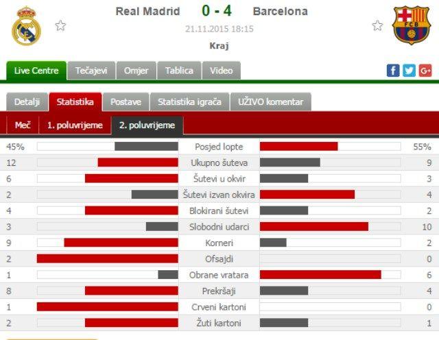Barcelona - Real Madrid statistika
