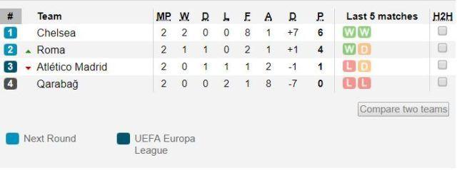 Chelsea - Roma