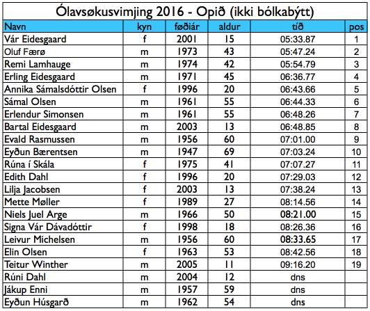 olavsokusvimjingin-2016-urslit-ikki-bolkabytt