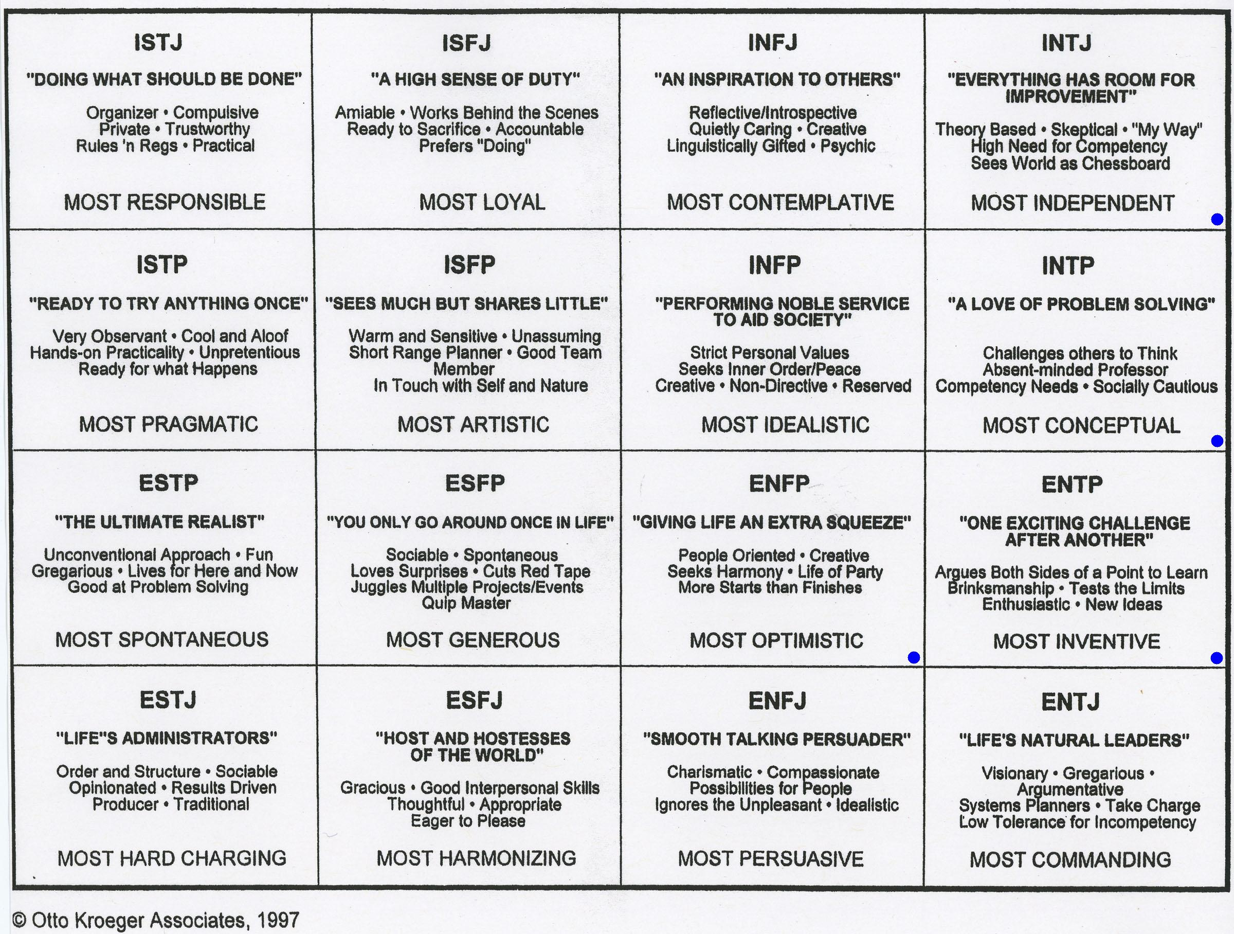 Personality Compatibility Myers Briggs Chart - Website of ledeclio!