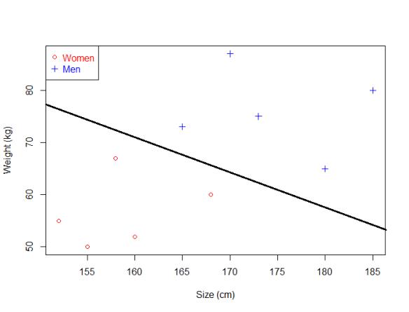 The optimal hyperplane