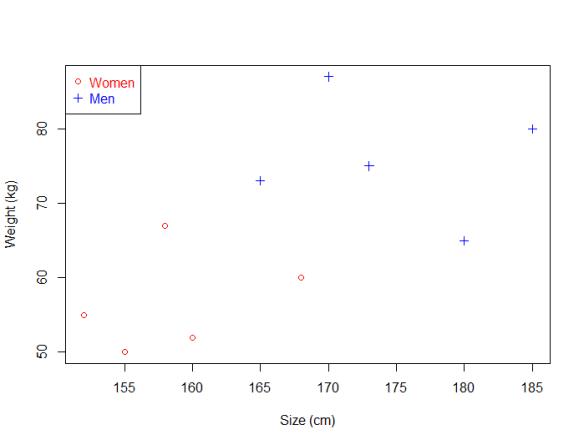 Support Vector Machine dataset