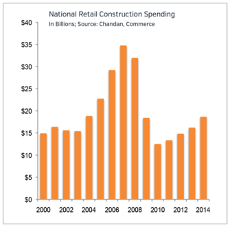 Construction Spending Retail Market Update 2015