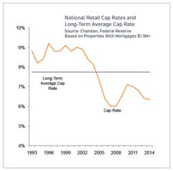 Long Term Cap Rate Retail Market Update 2015