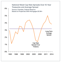 National Cap Rate Spreads Retail Market Update 2015