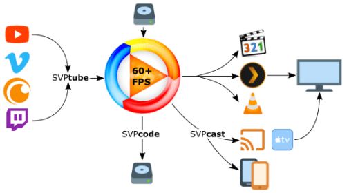 SVP Crack + Torent Free Download