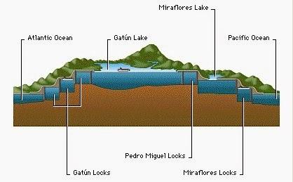Side view of Panama Canal locks