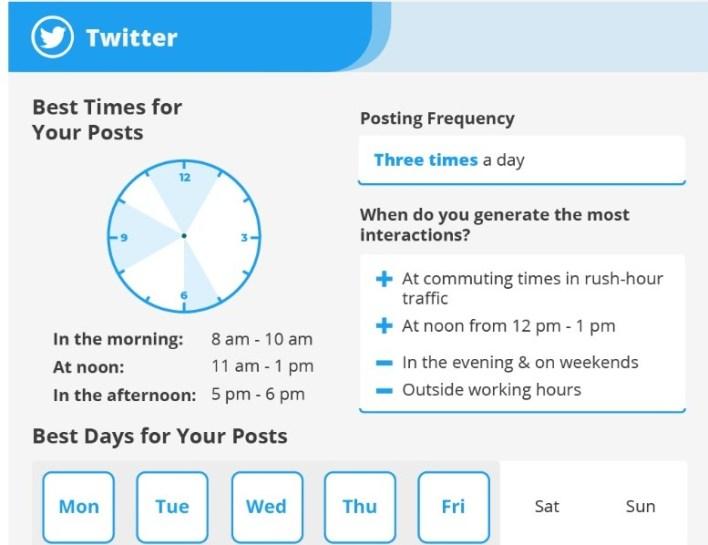 تويتر الوقت الافضل لنشر التغريدات في 2021