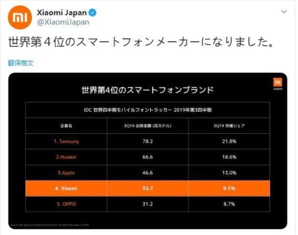 شاومي تقول انها اصبحت رابع شركة في العالم من حيث حجم مبيعات الهواتف الذكية 1