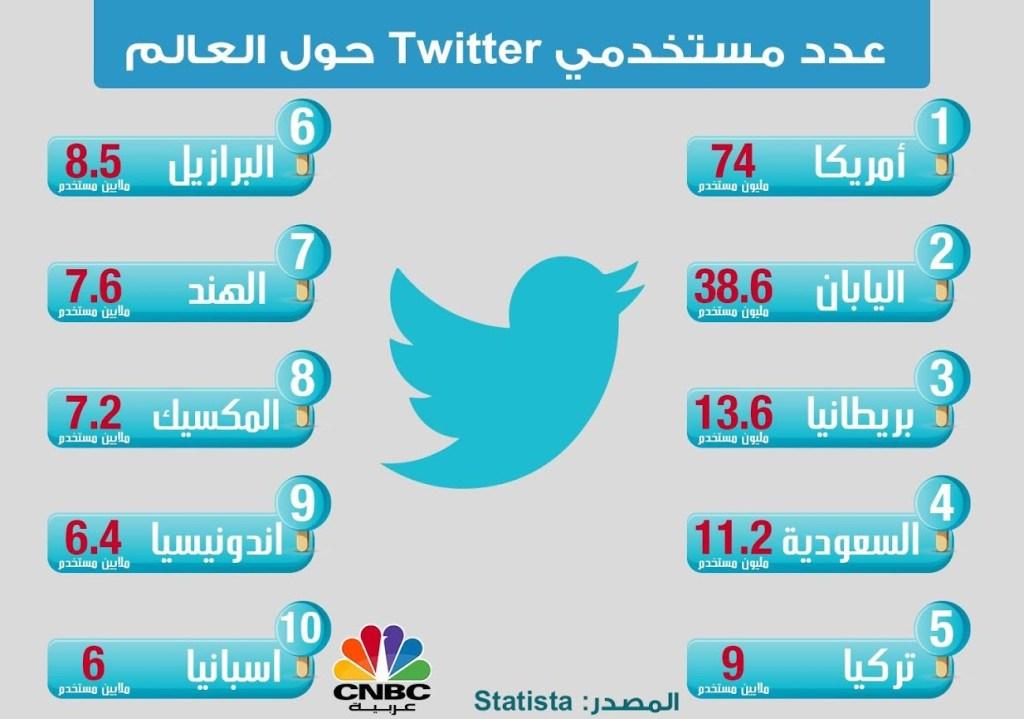 قائمة أكثر دول العالم استخداما لتويتر السعودية في المركز الرابع