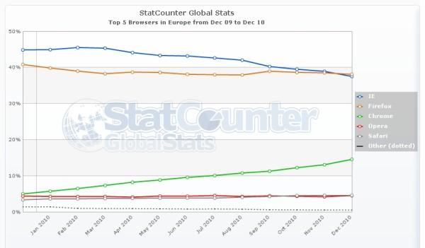 للمرة الاولي : الفاير فوكس يتخطي IE في السوق الاوروبية 2