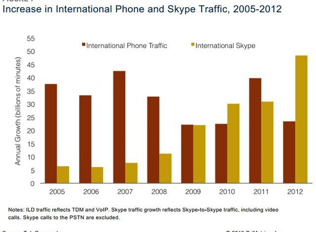 مكالمة عبر سكايب من ضمن كل 3 مكالمات دولية في 2012 6