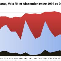 L'Abstention fait-elle le Jeu du Front National ?