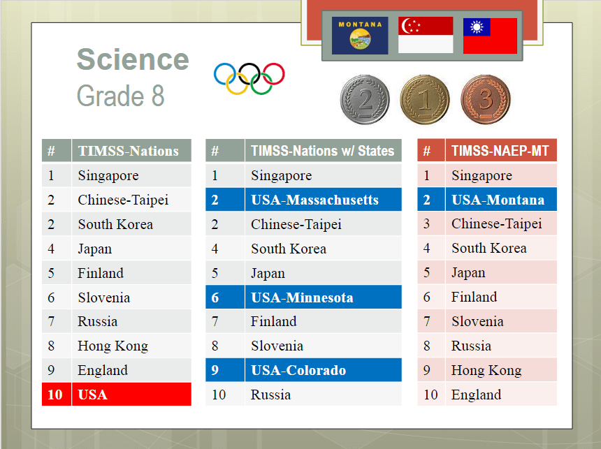 Top standardized test scores for 8th grade science among nations and states across the world.