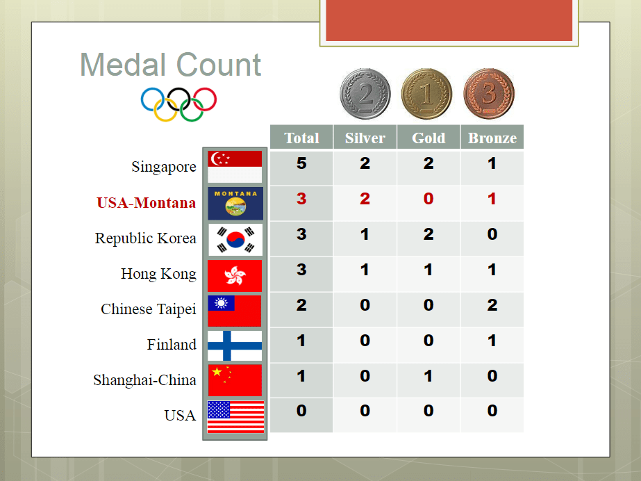 A table showing the final medal count for the education Olympiad