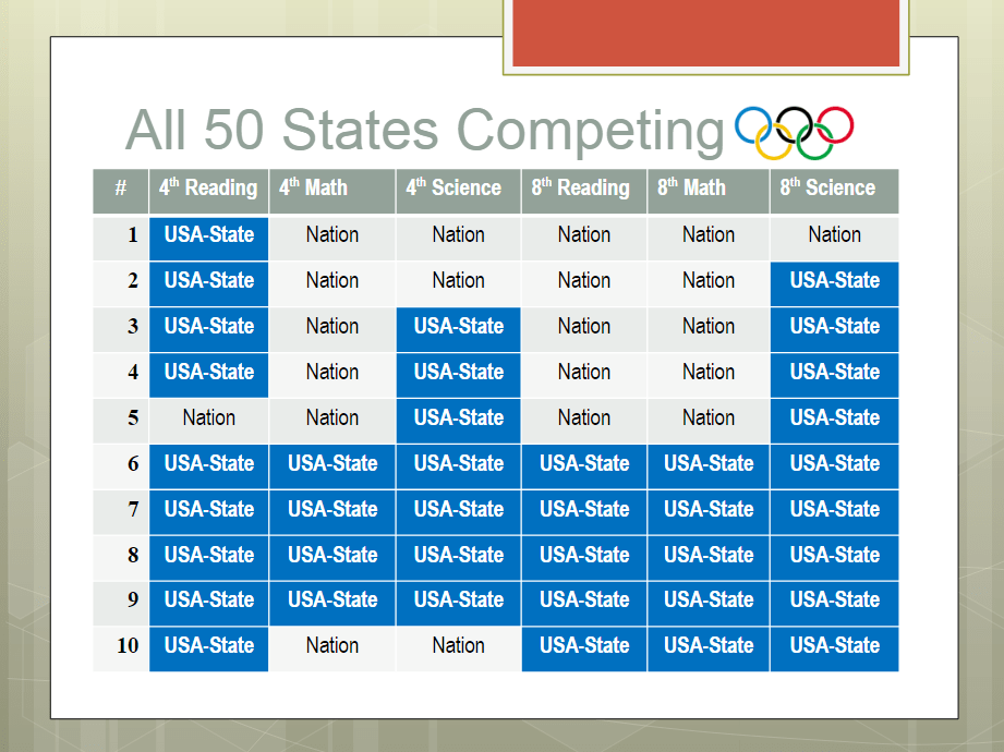 All 50 States Competing