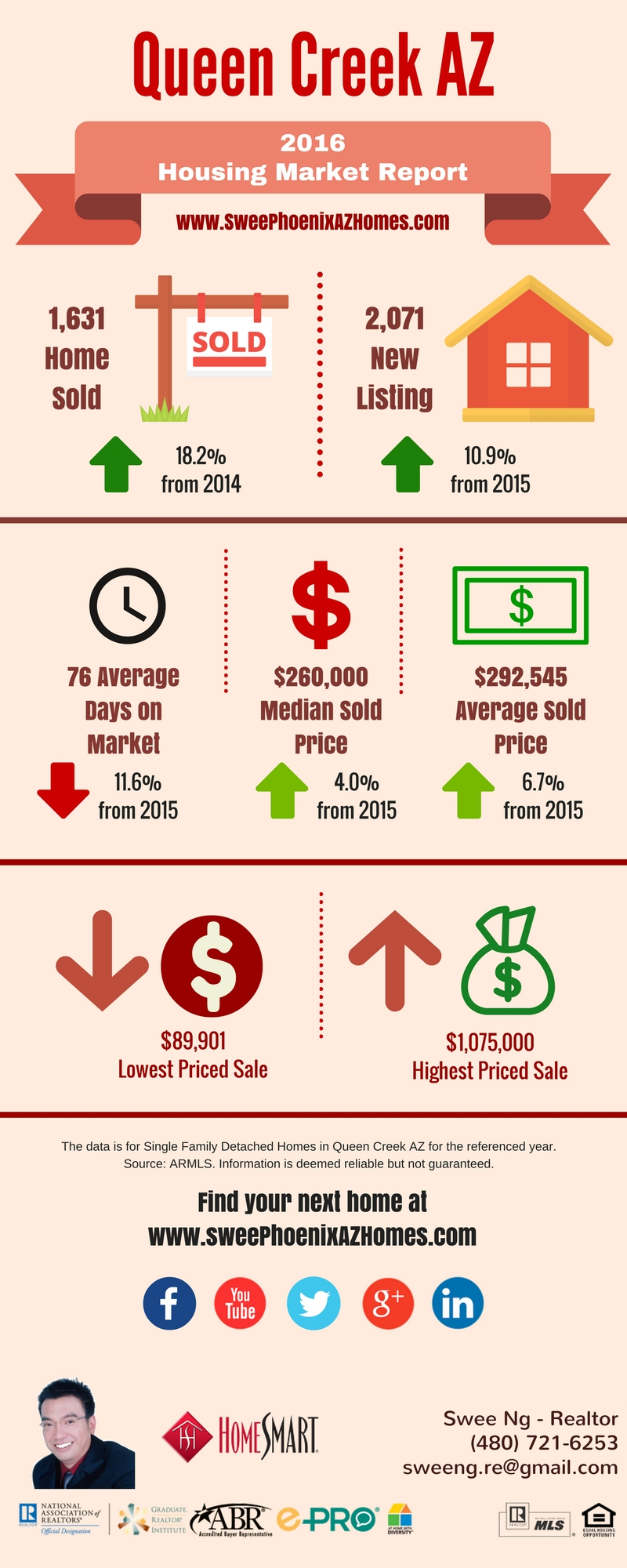 2016 Queen Creek AZ Housing Market Trends Report, Statistics and Home Price by Swee Ng