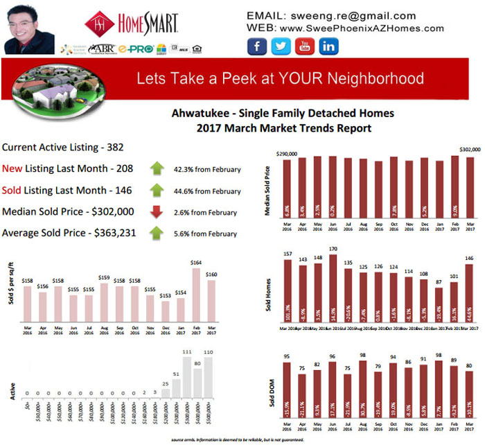 Ahwatukee 2017 March Real Estate Housing Market Update, House Value, Real Estate and Statistic by Swee Ng