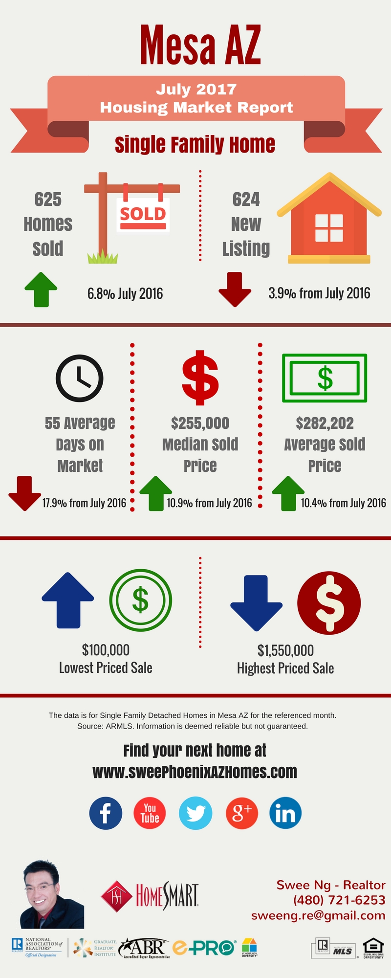 Mesa AZ Real Estate Housing Market Trend Report July 2017 by Swee Ng, Real Estate and House Value
