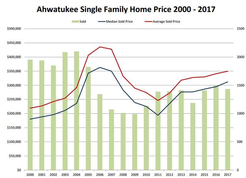 Ahwatukee singles Sun City Grand Real Estate Homes for Sale