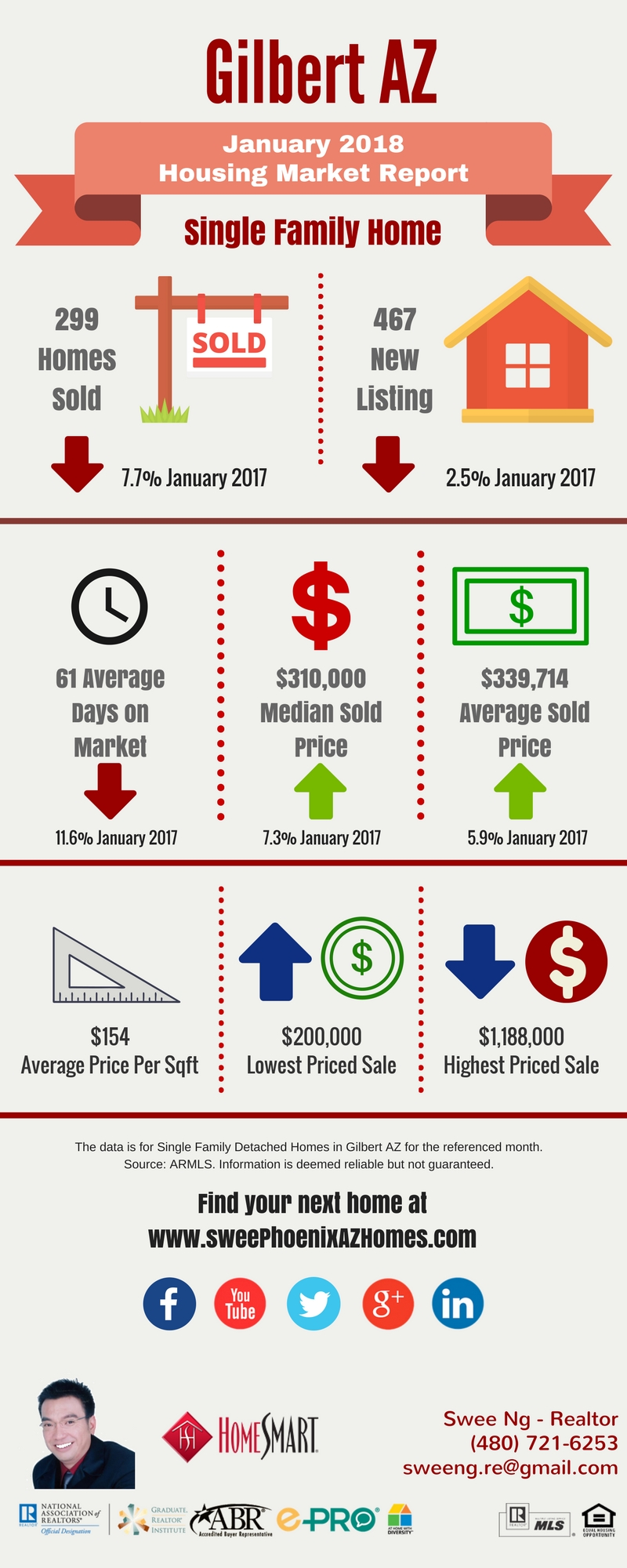 Gilbert AZ Housing Market Trends Report January 2018 by Swee Ng, Real Estate and House Value
