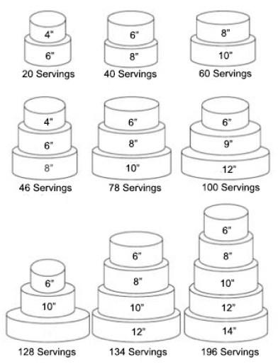Servings per Round Cake
