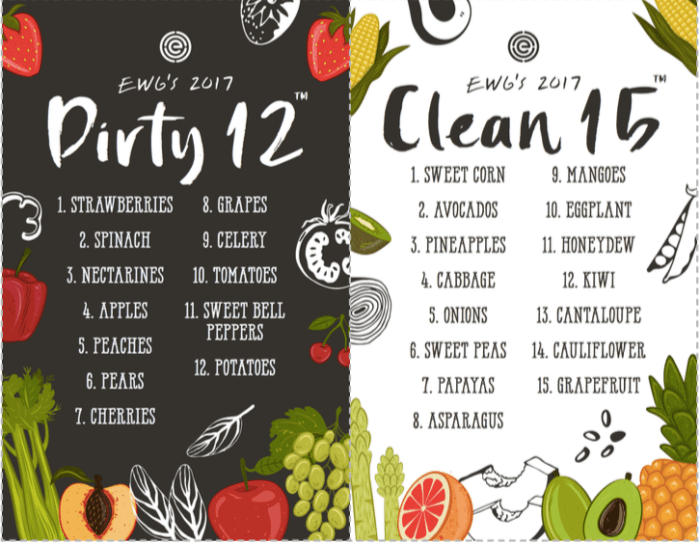 EWG's 2017 List of the Dirty Dozen and the Clean 15