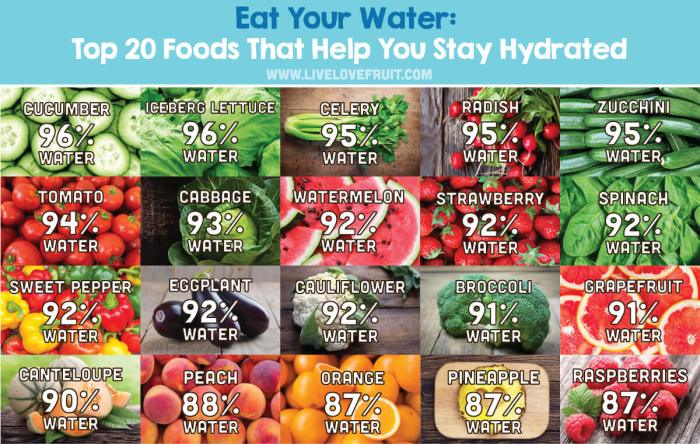 Learn The Importance of Hydration When Dieting in This Weeks Weight Watcher's FreeStyle Weight Loss Journey Post - Eat Your Water - Top 20 Foods That Help You Stay Hydrated