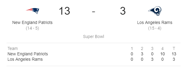 Super Bowl LIII Results